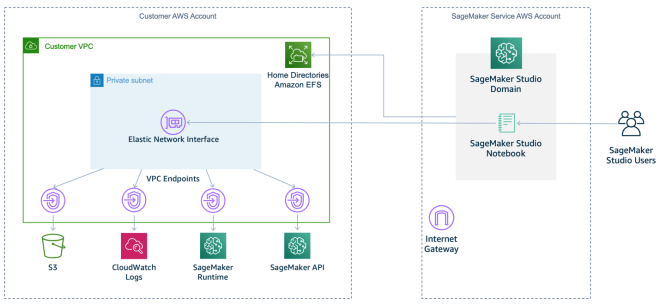 Figure 4: Recommended SageMaker setup within a VPC