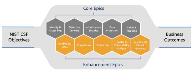 Figure 3: Security epics
