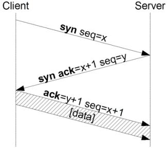 Figure 2: The three-way handshake used by TCP