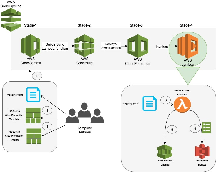 Building A Continuous Delivery Pipeline For AWS Service Catalog Sync AWS Service Catalog With