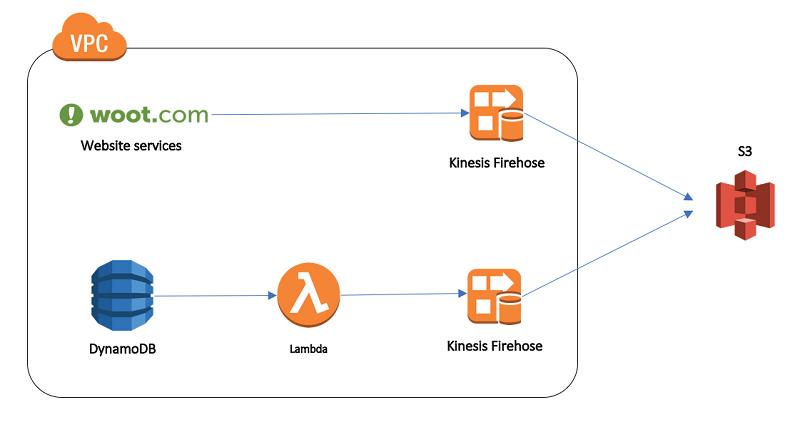 Amazon Web Services Training in chennai | AWS Training