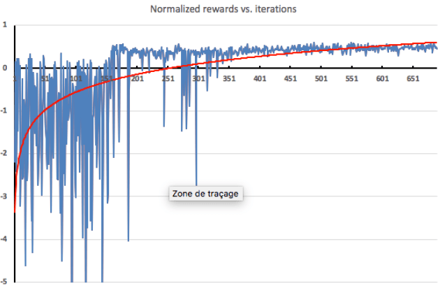 Rewards vs iterations