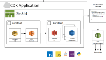 AWS Cloud Development Kit (CDK) – TypeScript and Python are