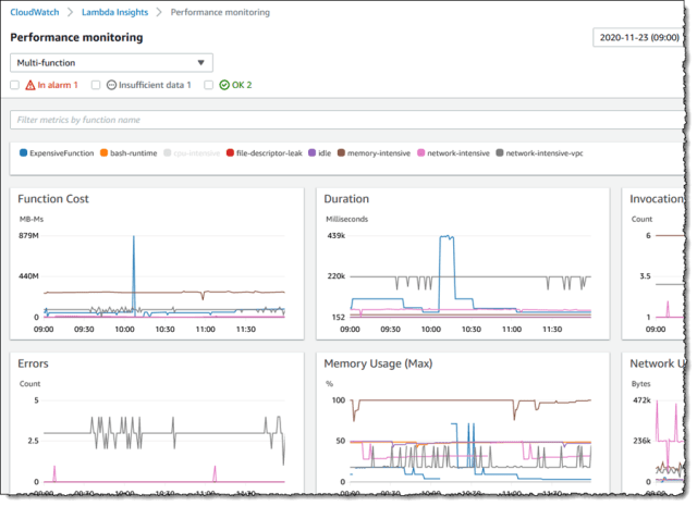 "Screenshot of metric graphs on the <span title="""">Lambda Insights</span> Multi-function view"