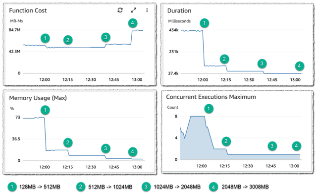 Screenshot of function cost experiments
