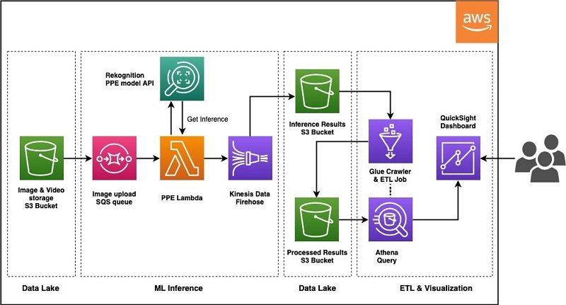 The following diagram illustrates the architecture of the ML pipeline.