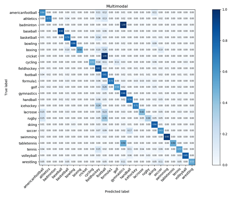 The following figure shows the video-level confusion matrix of the second testing dataset after postprocessing.