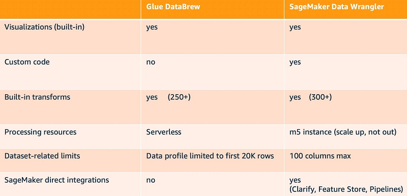 The following table provides a more detailed comparison.