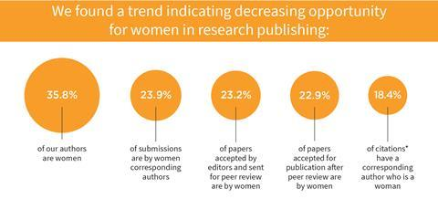 Gender bias infographic indicating opportunities for women in research publishing