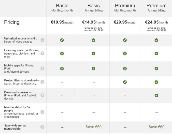 Lynda.com pricing   Maretonka.com   Learning online