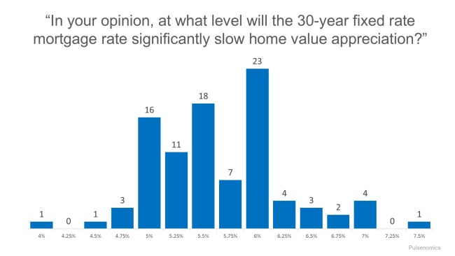 Mortgage Rates Impact on 2017 Home Values | Simplifying The Market
