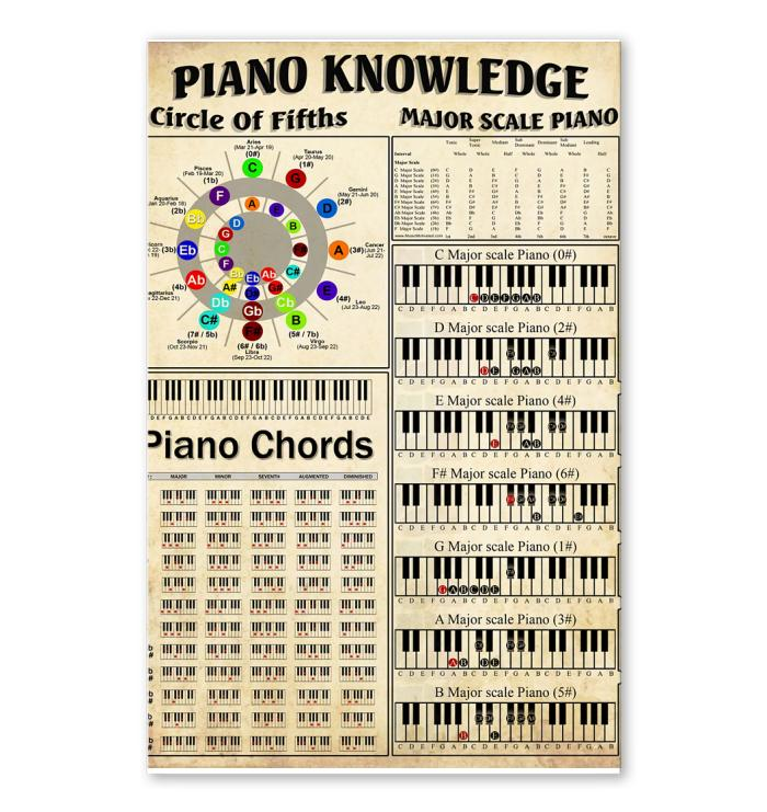 piano knowledge chords poster