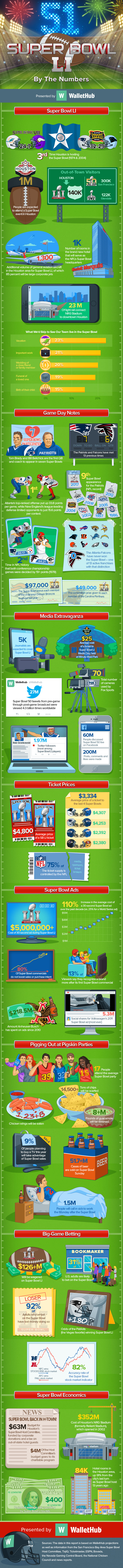 Super-Bowl-LI-By-The-Numbers-v7