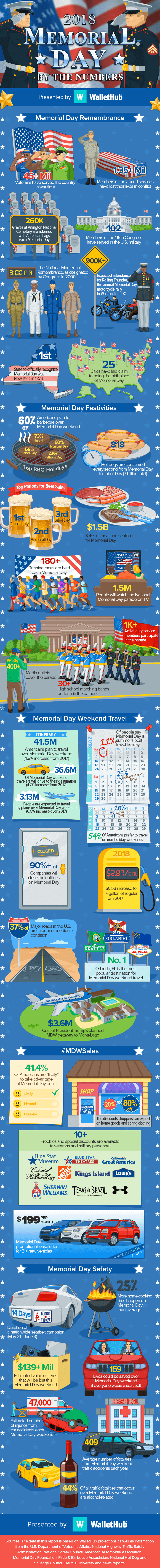 Memorial Day 2018 -- Facts