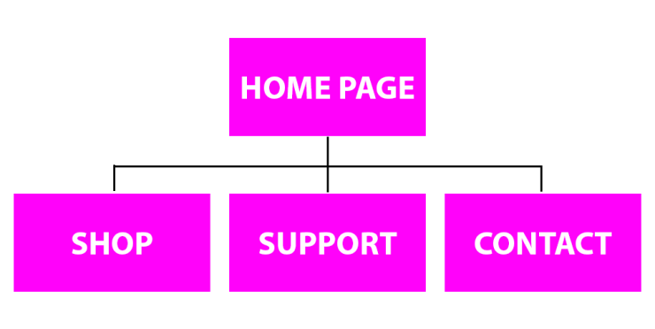 SEO-hierarchical-website-structure.png