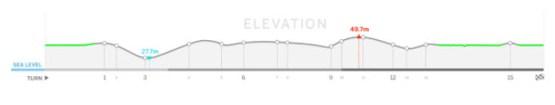 Malaysian-Track-Elevation