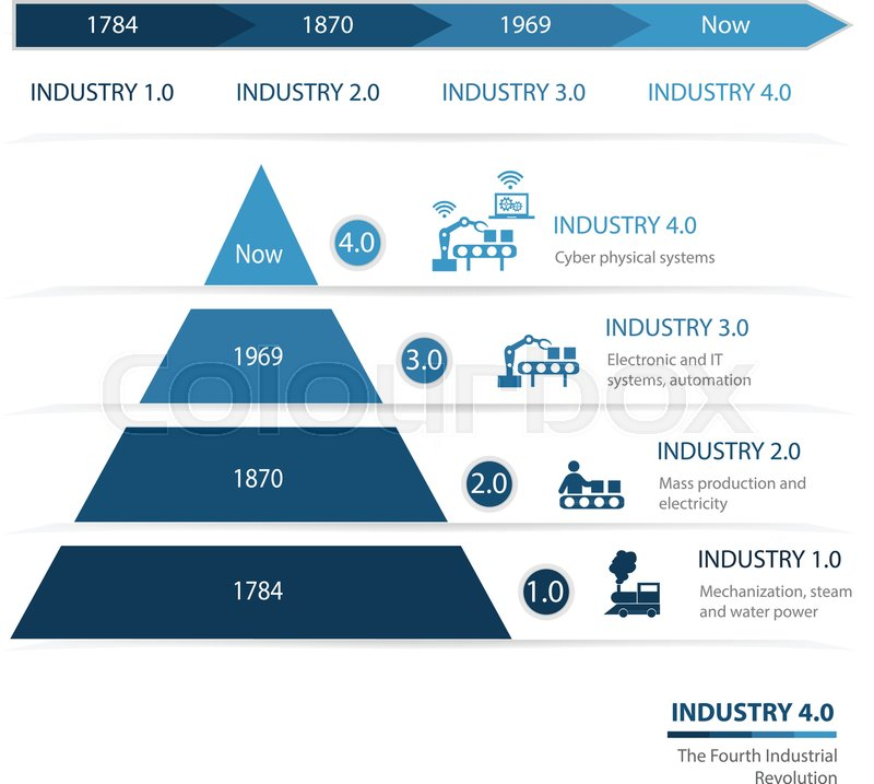Society Industrial Revolution Chart