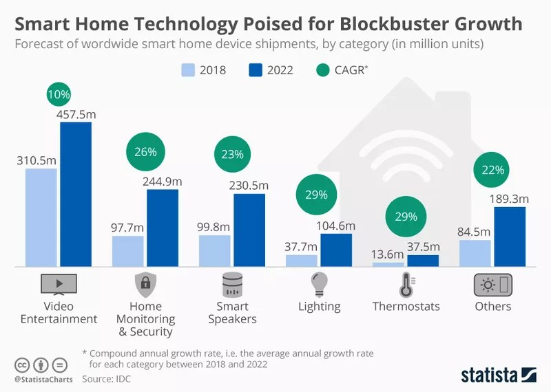 Smart Home technology expected growth