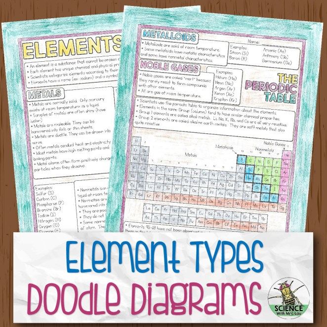 Element Types and Periodic Table Doodle Diagrams