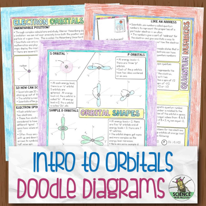 Introduction to the Orbitals Chemistry Doodle Diagram Notes