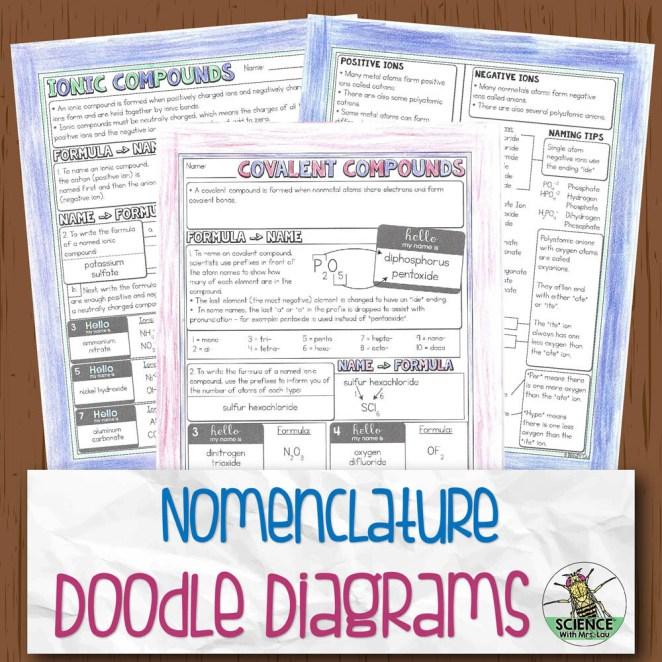Chemical Nomenclature Chemistry Doodle Diagram Notes
