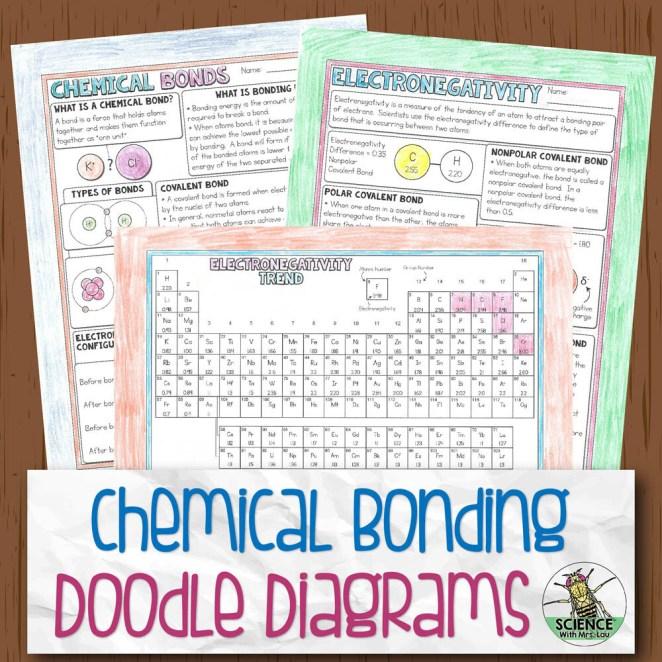 Chemical Bonding Chemistry Doodle Diagram Notes