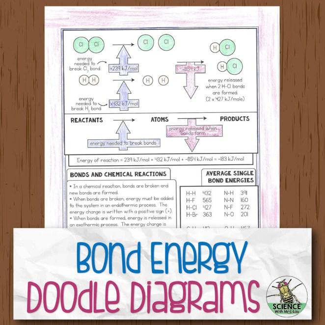 Bond Energy Chemistry Doodle Diagram Notes
