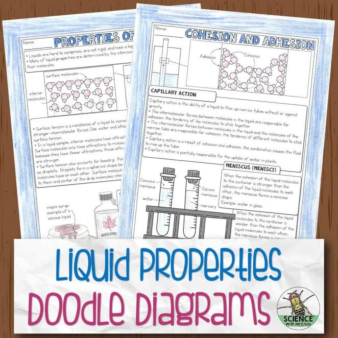 Properties of Liquids Chemistry Doodle Diagram Notes