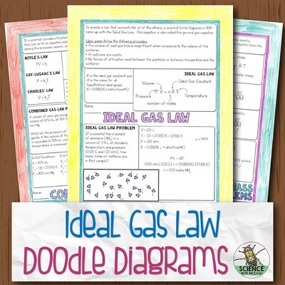 Ideal Gas Law Diagram Notes