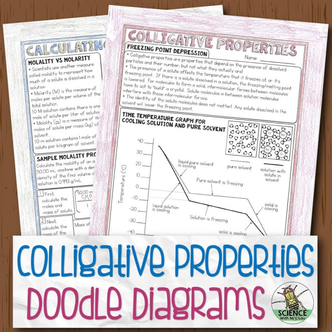 Colligative Properties Doodle Diagram Notes