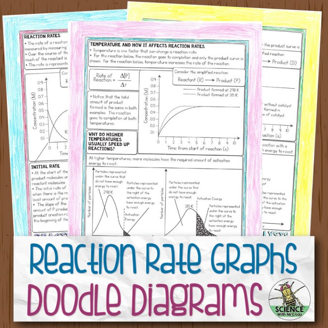 Reaction Rate Graphs Doodle Diagram Notes