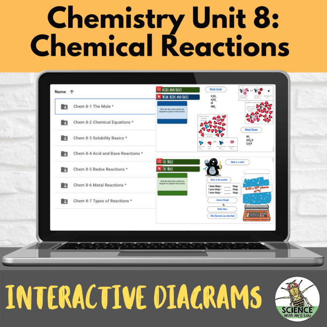 Chemistry Interactive Diagrams: Unit 8 Chemical Reactions