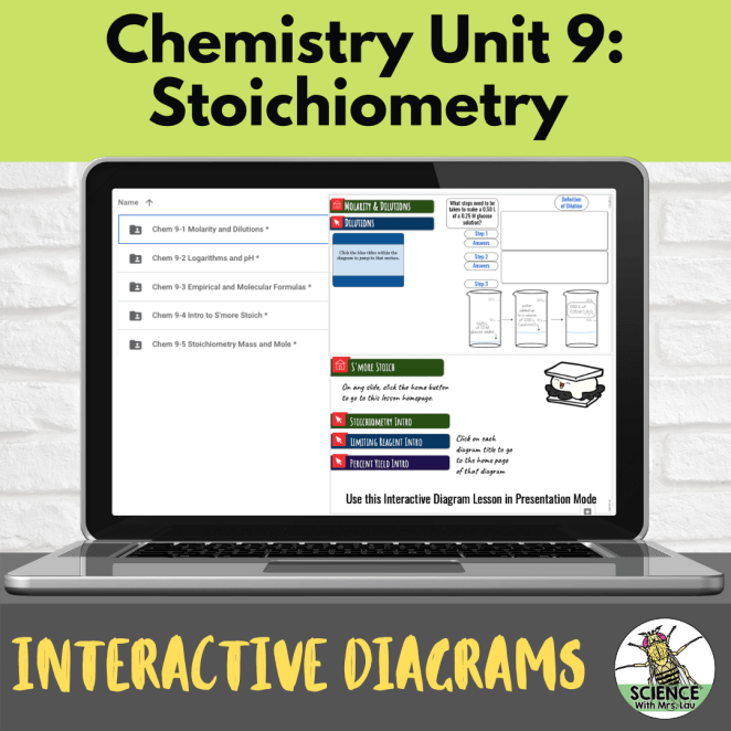 Chemistry Interactive Diagrams: Unit 9 Stoichiometry
