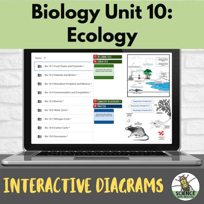 Biology Interactive Diagrams: Unit 10 Ecology