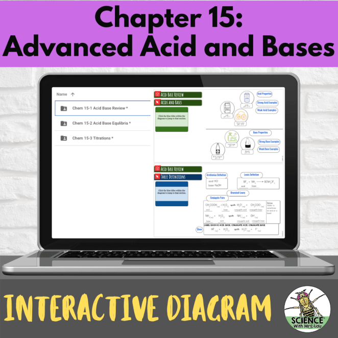 Chemistry Interactive Diagrams: Unit 15 Acids Bases