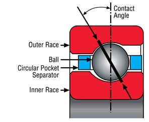 ABEC-7 Angular Contact Bearings - Open Box New