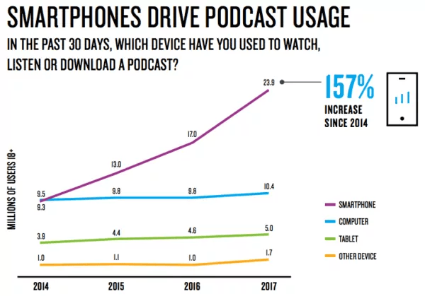 Smartphones drive podcast usage