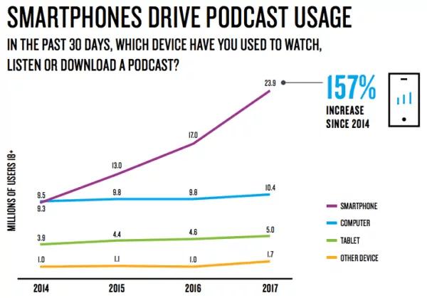 Smartphones drive podcast usage