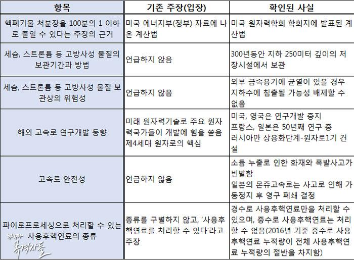 파이로프로세싱에 대한 한국원자력연구원의 기존 주장과 확인된 사실 비교