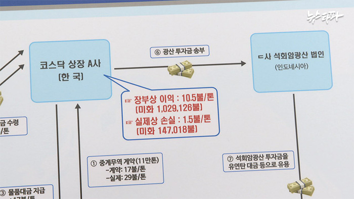 ▲ 코스닥 상장사를 이용한 분식회계와 주가조작 흐름도