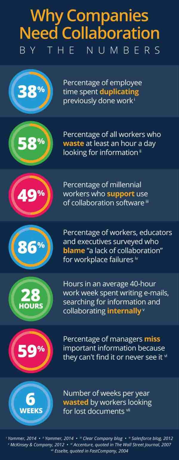 Online Collaboration Tools - 5 Essential Tips | Smartsheet