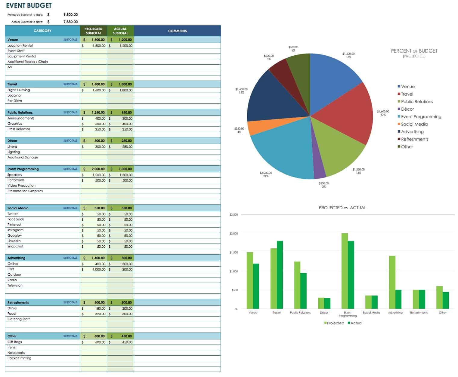Free Event Budget Templates Smartsheet