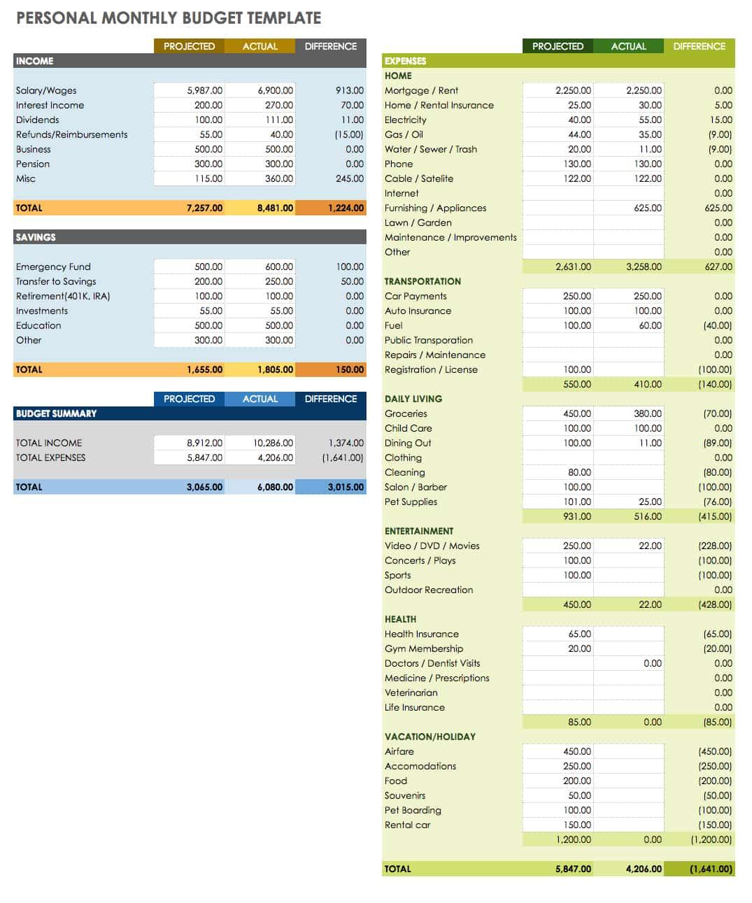 Free Docs Budget Templates