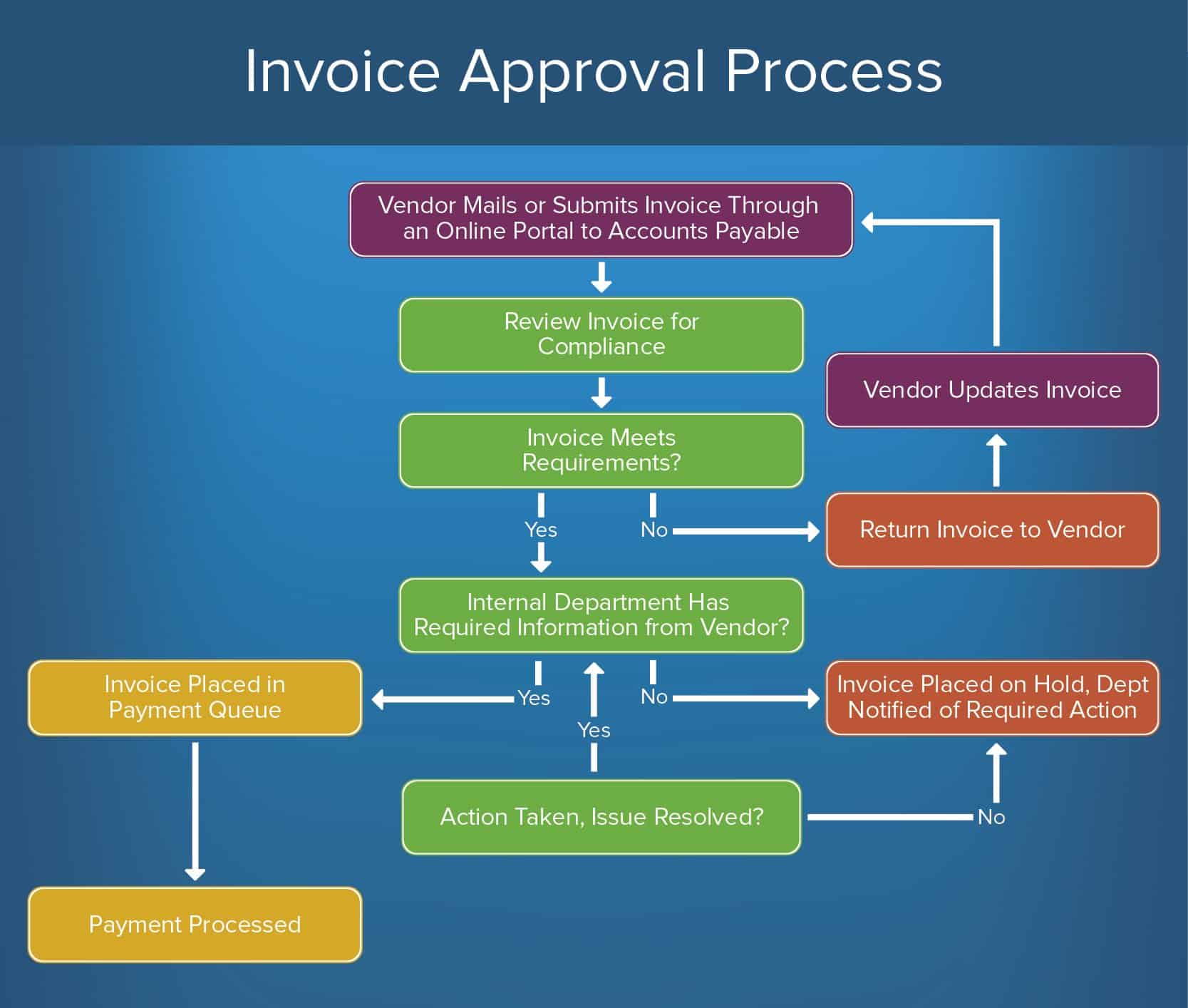 Template Matrix Payment Approval
