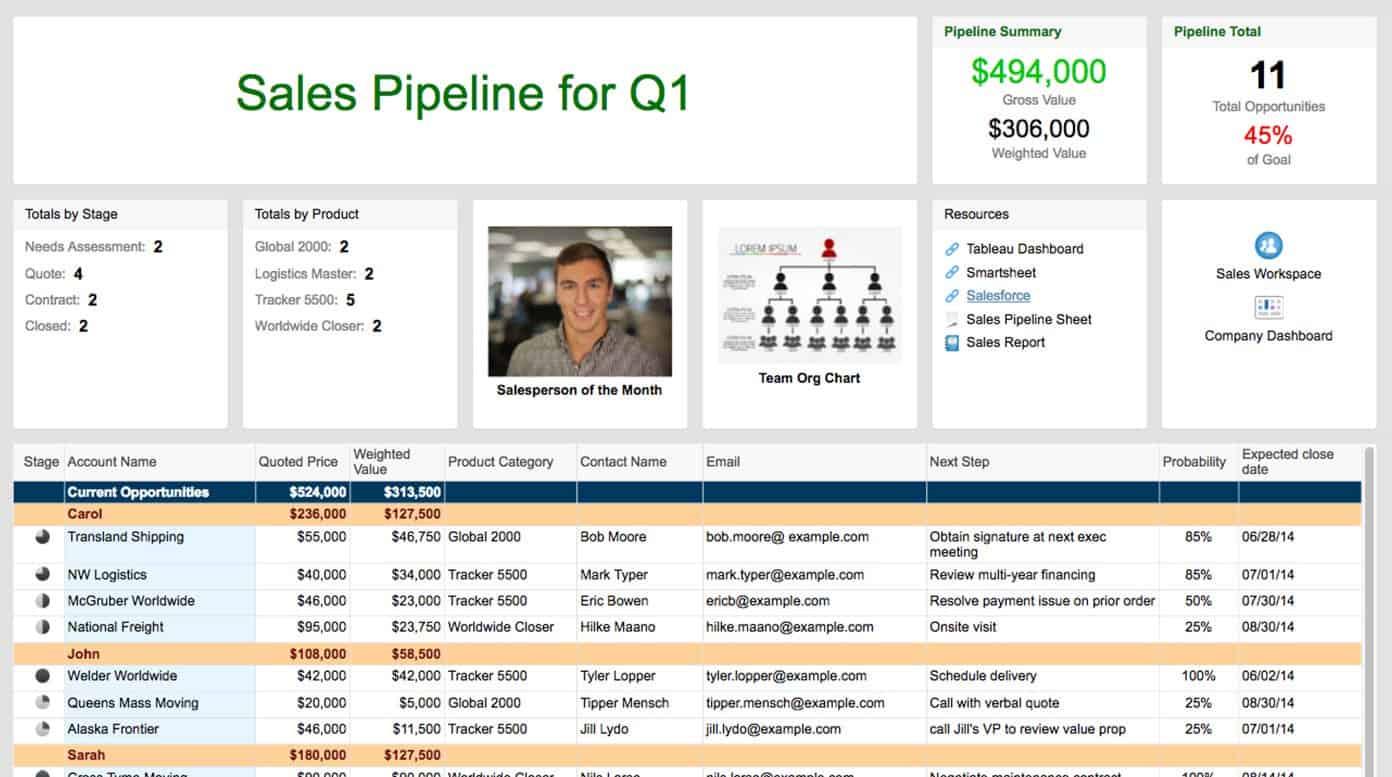 Sights Dashboards For Sales Teams Smartsheet