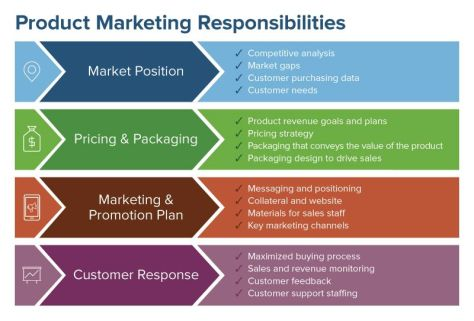 Product Marketing Responsibilities