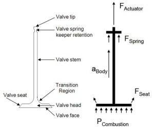 Composite engine valves? : CompositesWorld