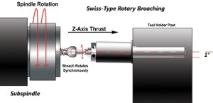 Turbocharge SwissType Turning with Accessories : Production Machining