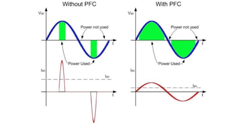 pfc-wave-form