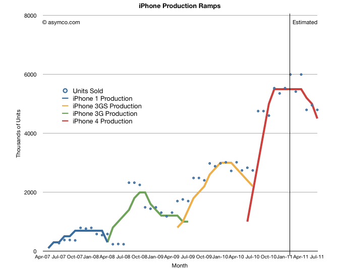 crescimento de vendas iPhone (vs Produção)